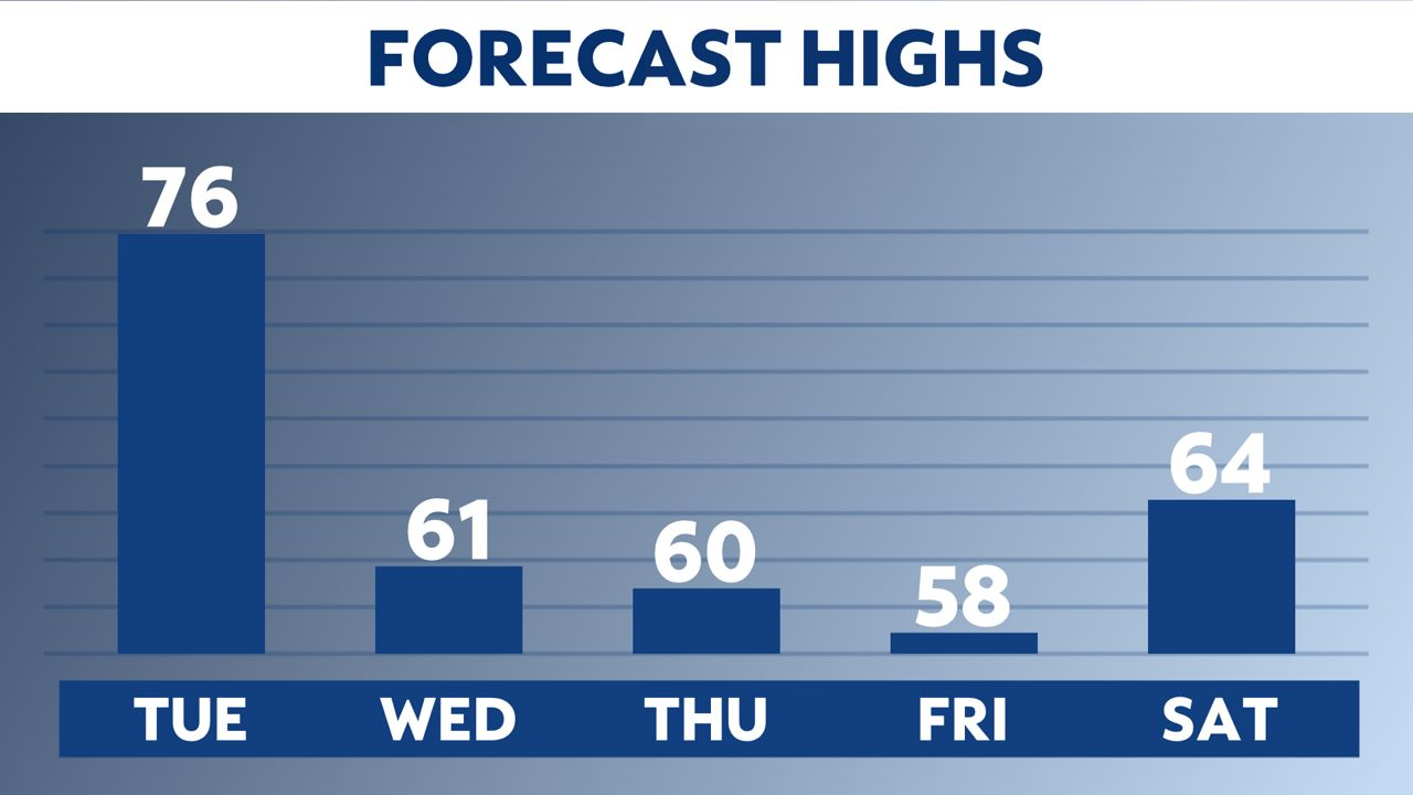Storm chances continue through early Wednesday