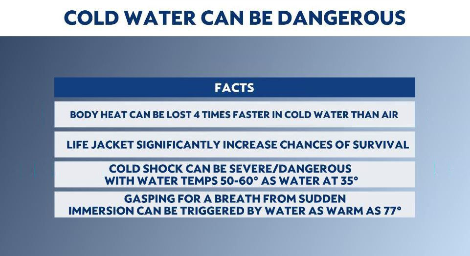 Before you jump in: Know the risks of cold water